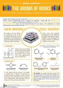 Infographic - Aroma of books